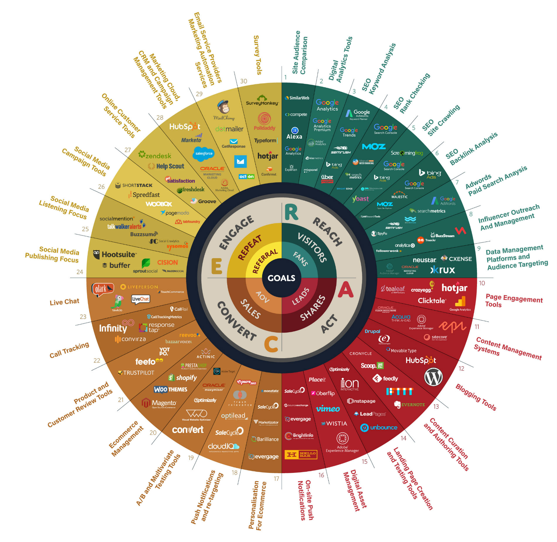 Digital Marketing Tools 2017